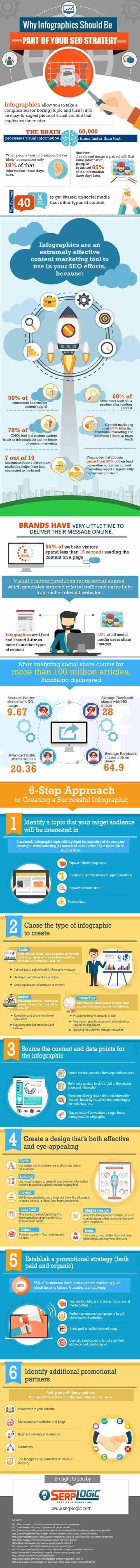 Para qué sirven las infografías en el Posicionamiento web Infografía