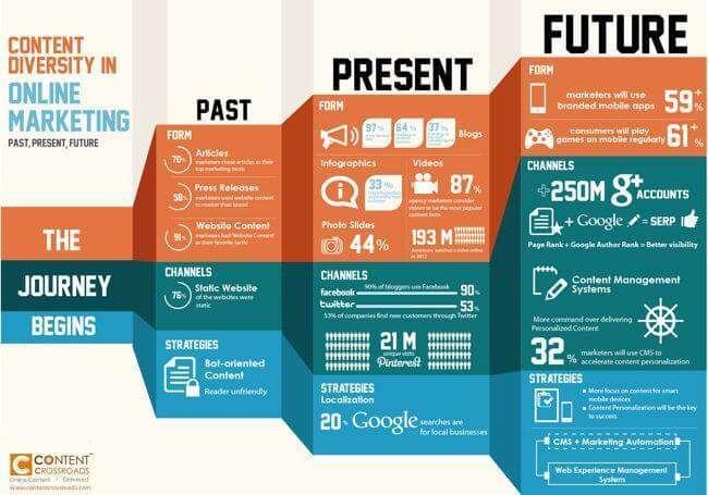 Pasado, Presente y futuro del marketing de contenido Infografía