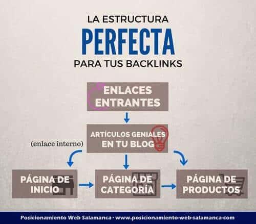 estructura perfecta backlinks