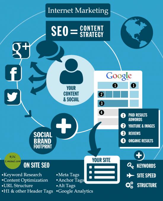 contenido seo infografia