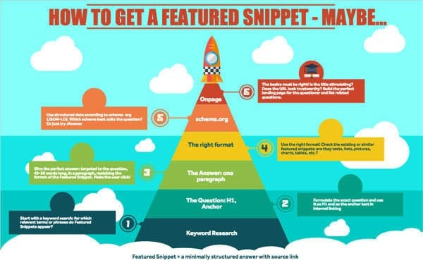 Featured-Snippets infografia