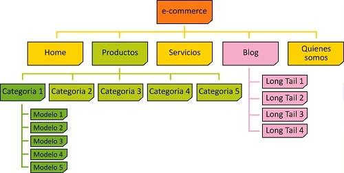 ejemplo arquitectura web