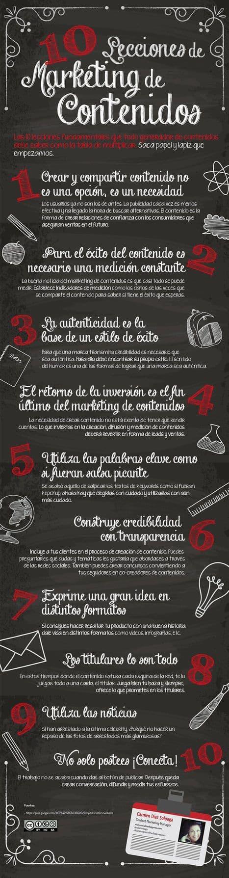 Lecciones del marketing de contenidos #infografia