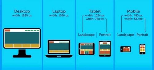 importancia del diseño web responsivo