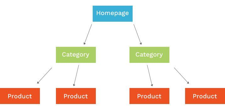 arquitectura web de ecommerce
