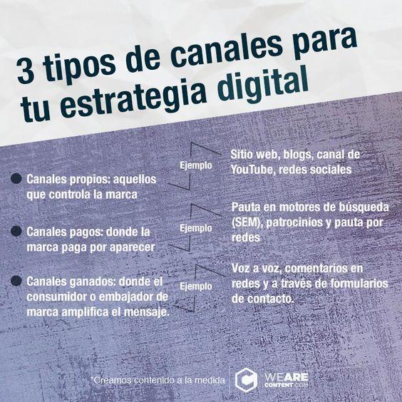 Canales de distribución de contenido digital efectivos #infografia