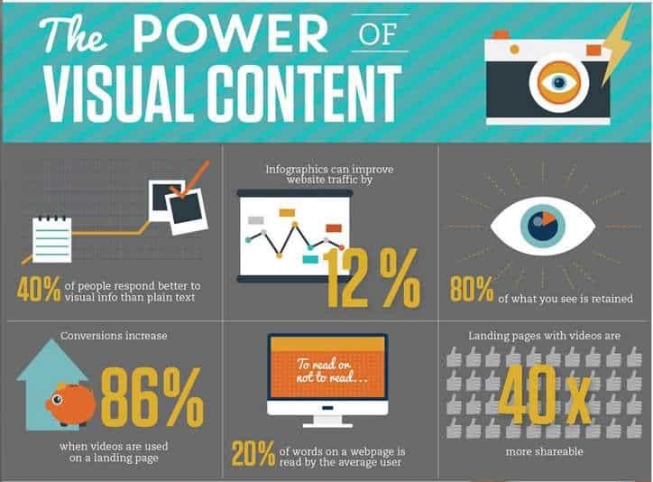 importancia del contenido visual