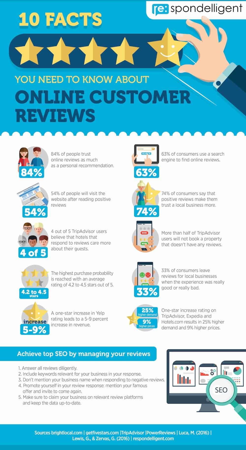 Mejora tu SEO local con las reseñas de clientes infografia