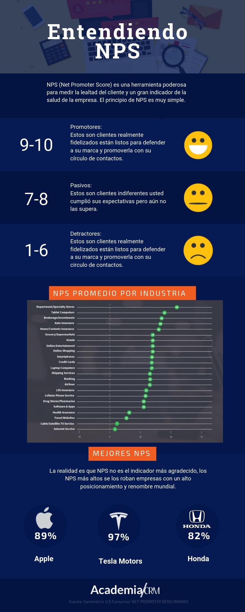 NPS infografia