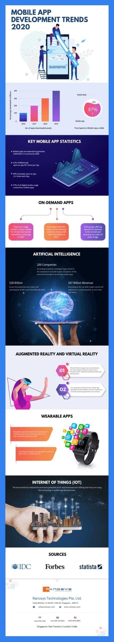 infografia desarrollo de apps 2020