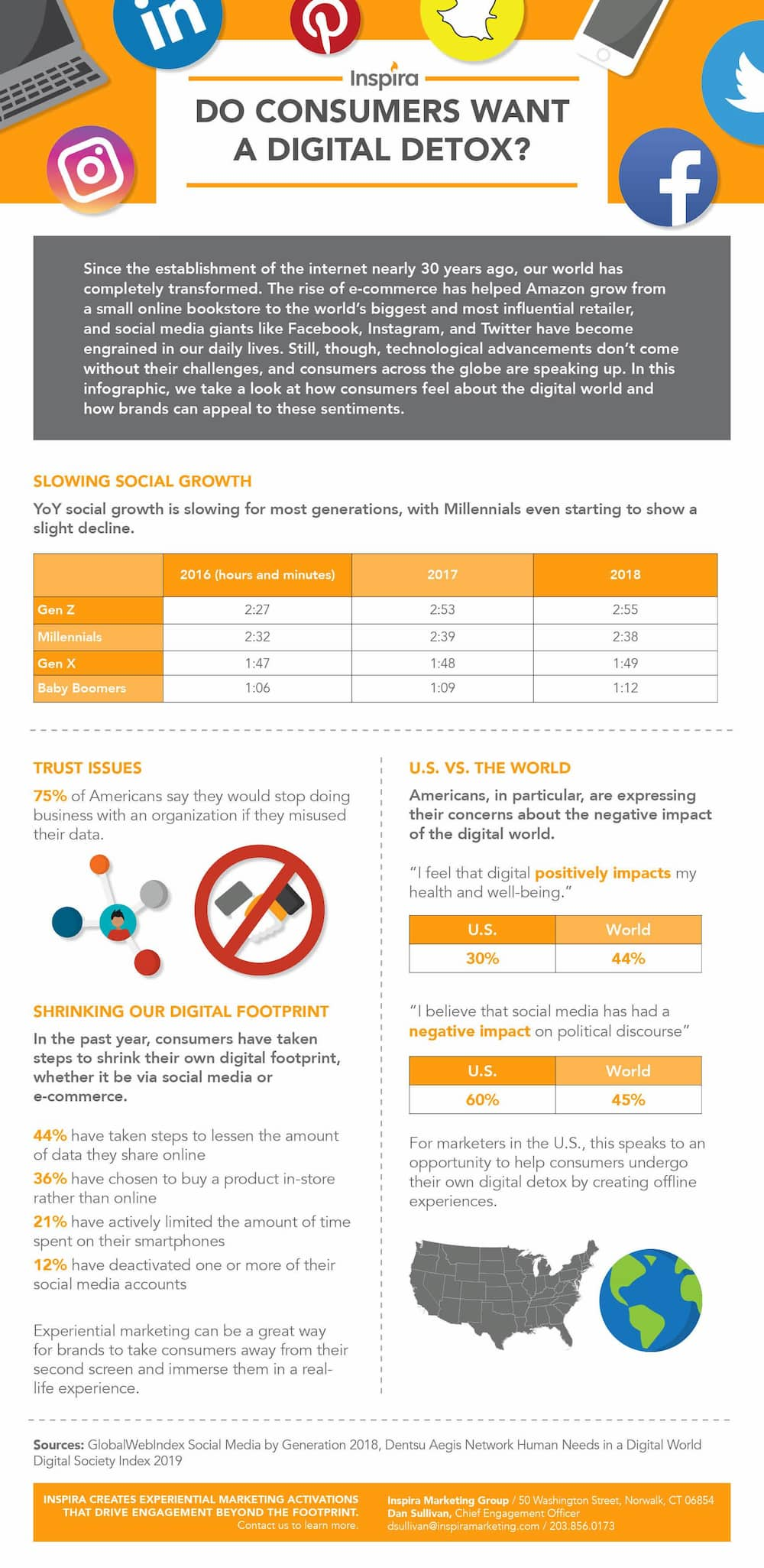 digital detox infografia