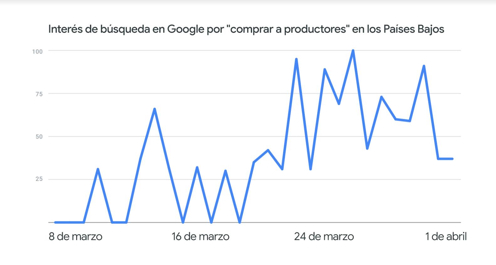 comprar a productores busqueda google